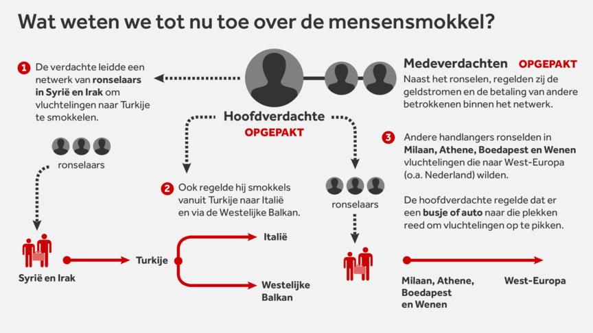 Syriërs in Eindhoven vast voor grootschalige mensensmokkel NOS.nl 2